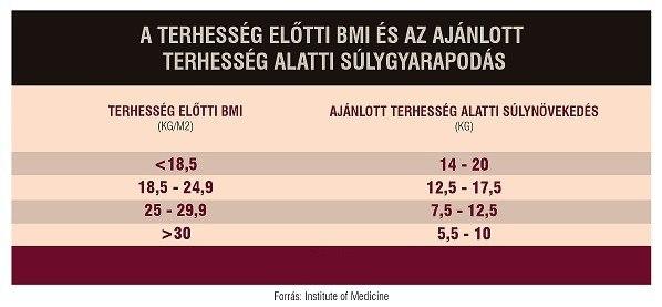 Terhesség alatti súlygyarapodás táblázat